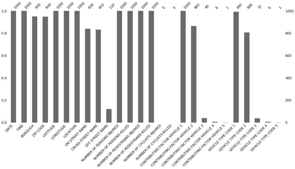 kayıp verileri gösteren sütun grafiği