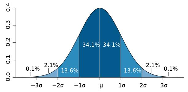 normal dağılım eğrisi